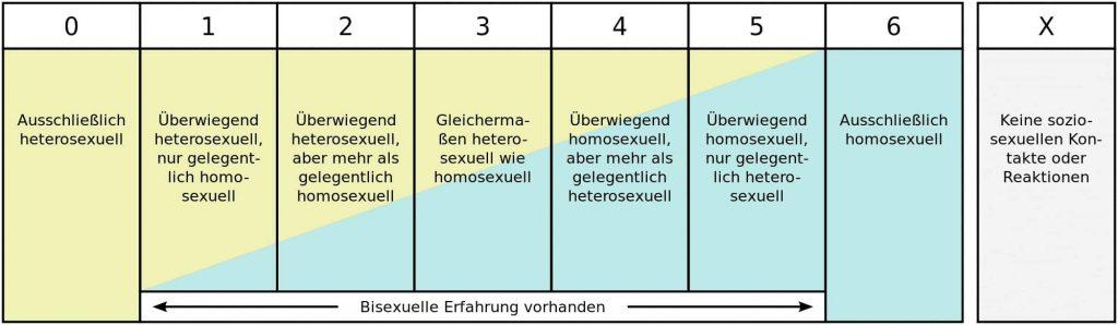 seksuele oriëntatie