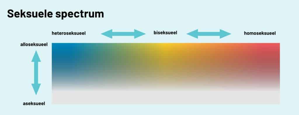 seksueel spectrum