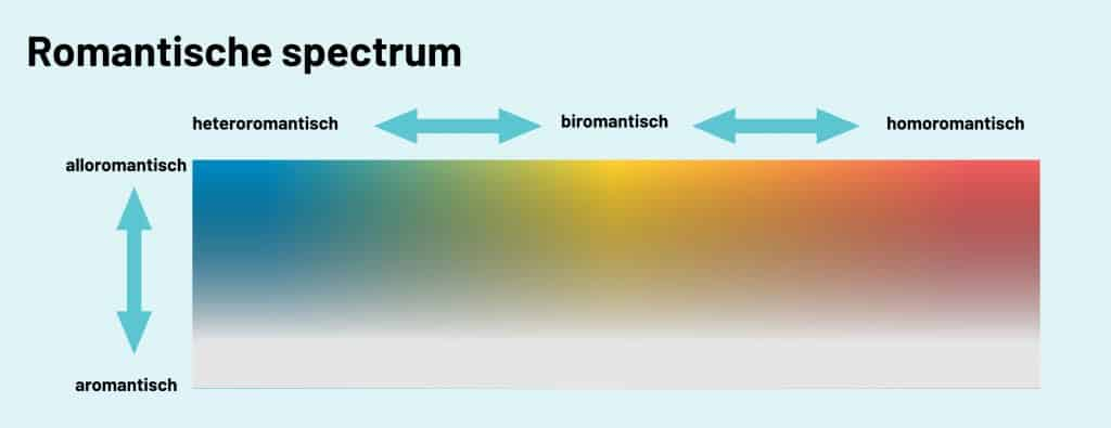 romantisch spectrum